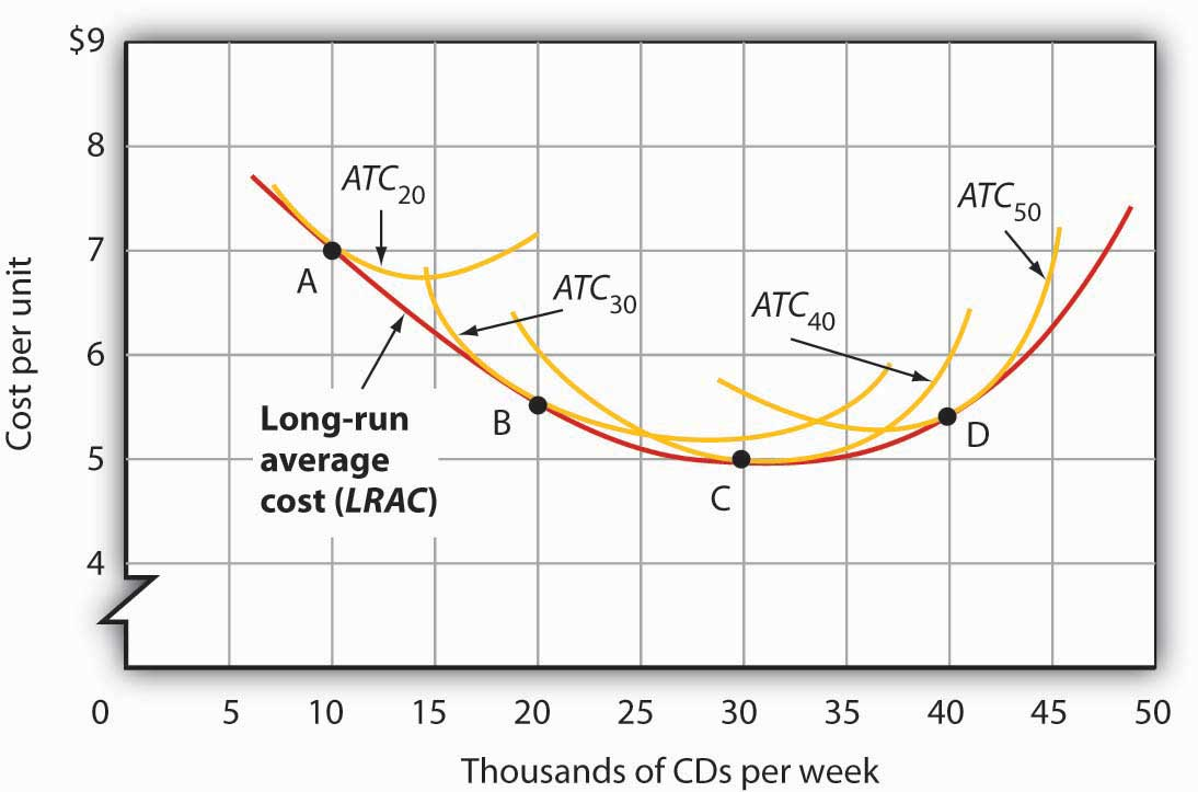 Relationship Between Short-Run and Long-Run Average Total Costs