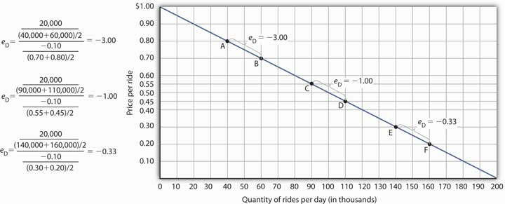 Price Elasticities of Demand for a Linear Demand Curve. The price elasticity of demand varies between different pairs of points along a linear demand curve. The lower the price and the greater the quantity demanded, the lower the absolute value of the price elasticity of demand.