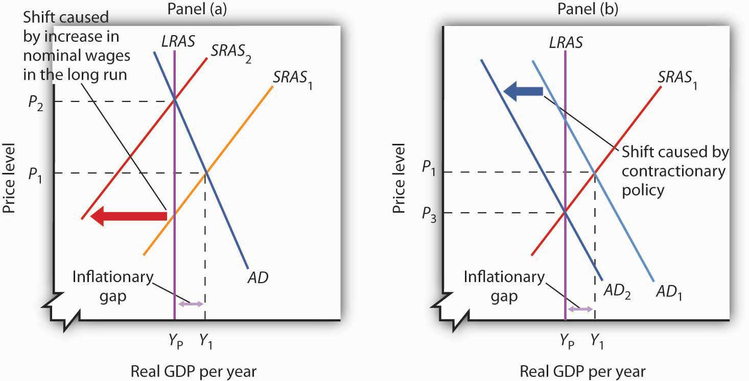 Alternatives in Closing an Inflationary Gap