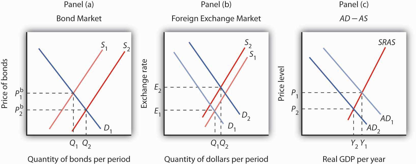 Shifts in Demand and Supply for Dollars on the Foreign Exchange Market