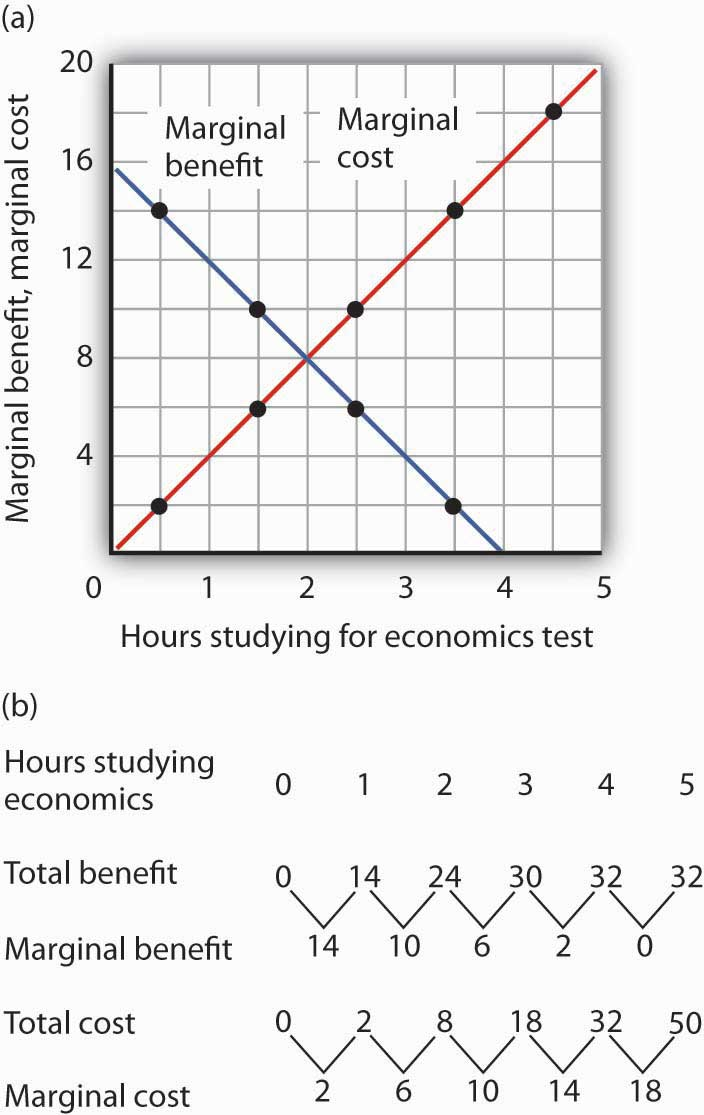 Hours studying for economics test, marginal benefit, marginal cost