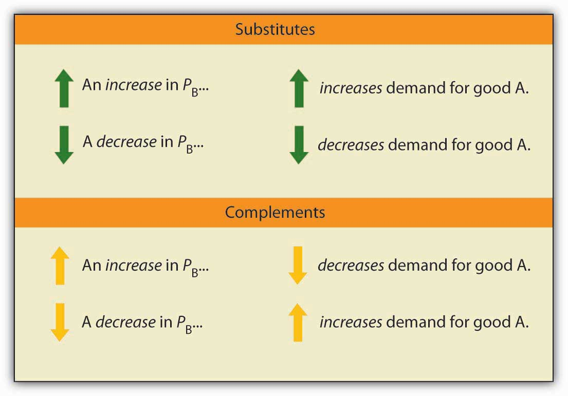5 2 Responsiveness Of Demand To Other Factors Principles Of Economics