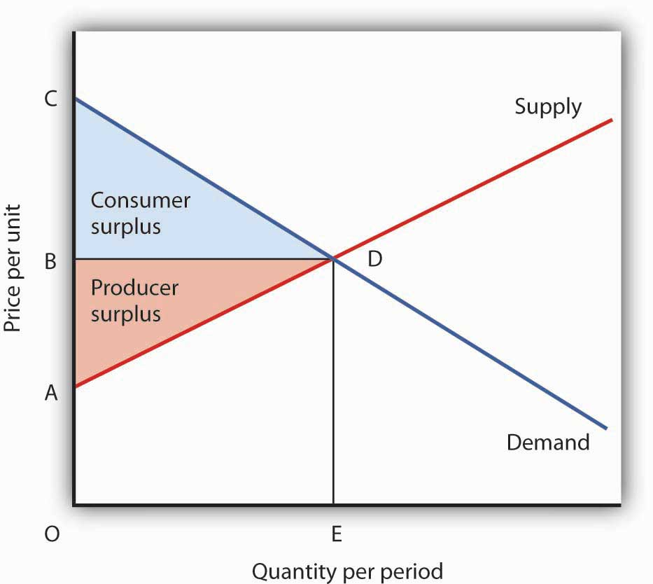 Net Benefit: The Sum of Consumer and Producer Surplus. The sum of consumer surplus and producer surplus measures the net benefit to society of any level of economic activity. Net benefit is maximized when production and consumption are carried out at the level where the demand and supply curves intersect. Here, the net benefit to society equals the area ACD. It is the sum of consumer surplus, BCD, and producer surplus, ABD.