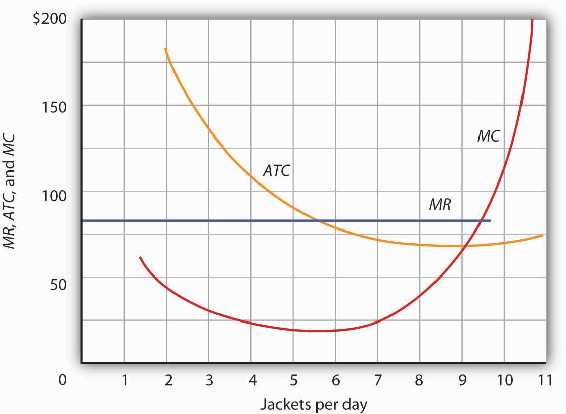 Jackets per day graph