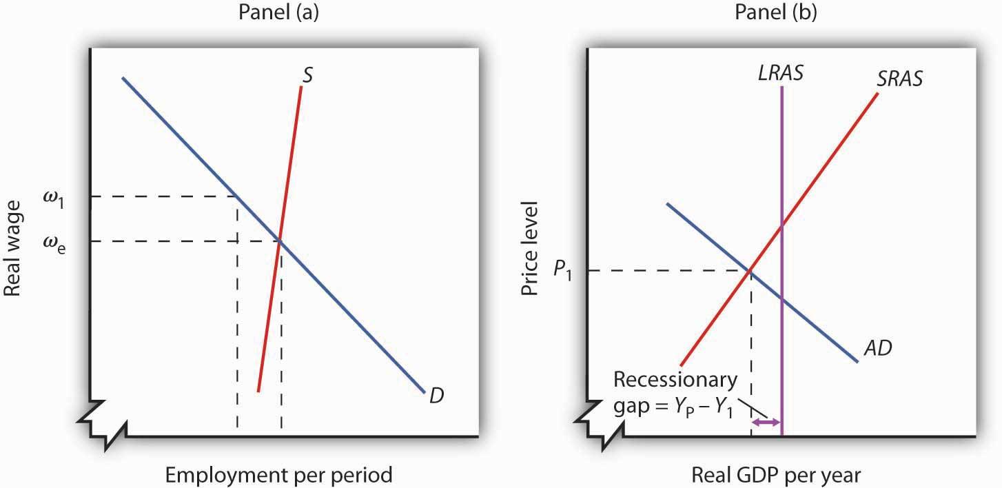 A Recessionary Gap