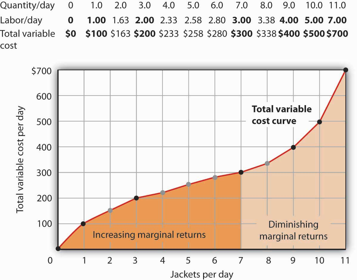 The Total Variable Cost Curve