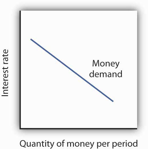 The Demand Curve for Money