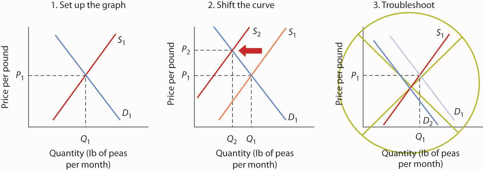 Quantity of peas