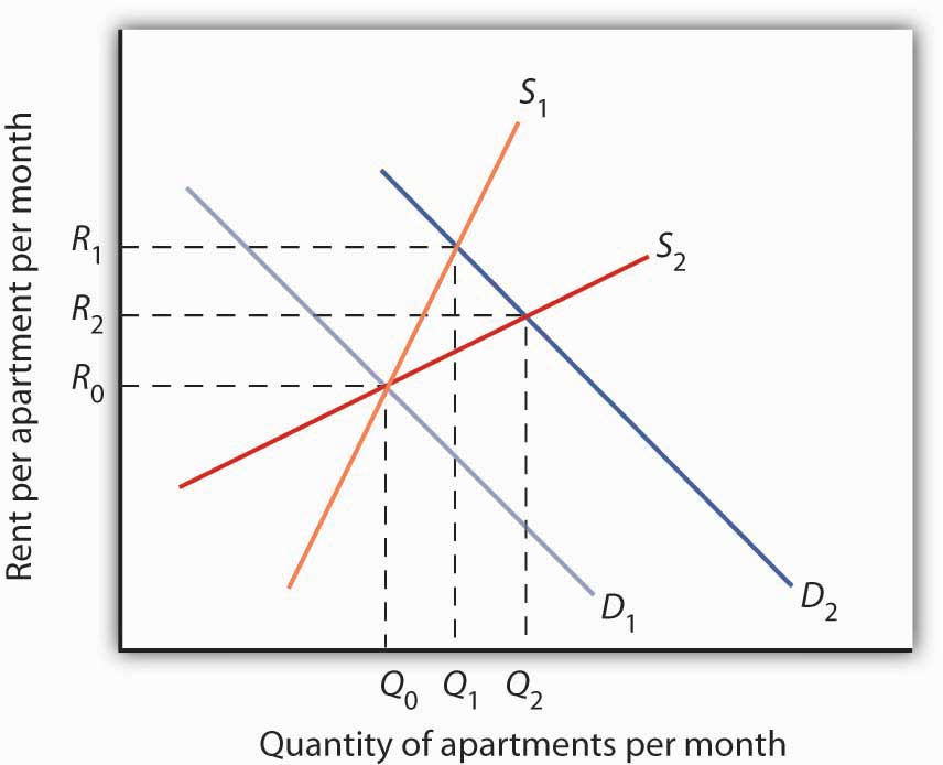 Increase in Apartment Rents Depends on How Responsive Supply Is. The more responsive the supply of apartments is to changes in price (rent in this case), the less rents rise when the demand for apartments increases.