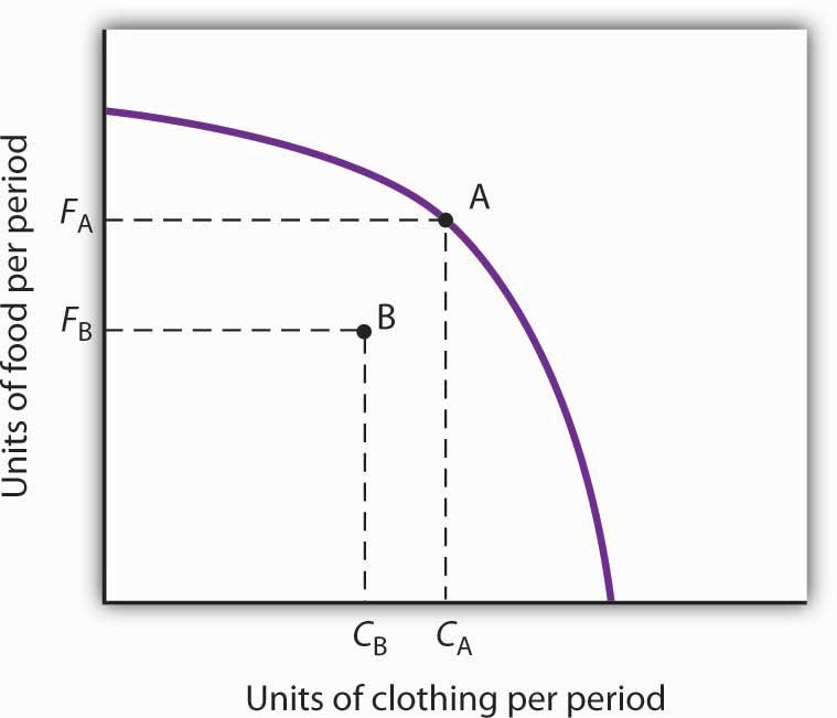 Idle Factors and Production