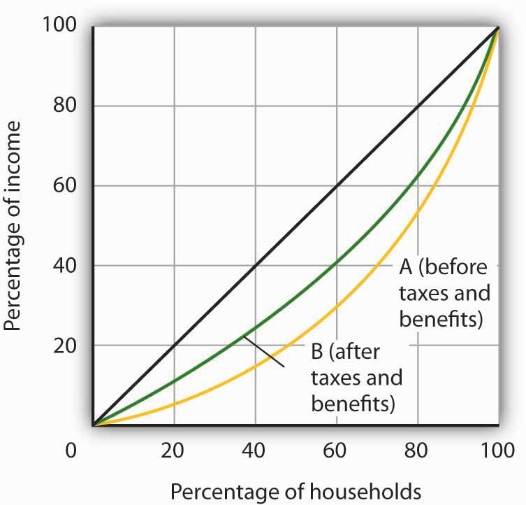 Percentage of households and percentage of income