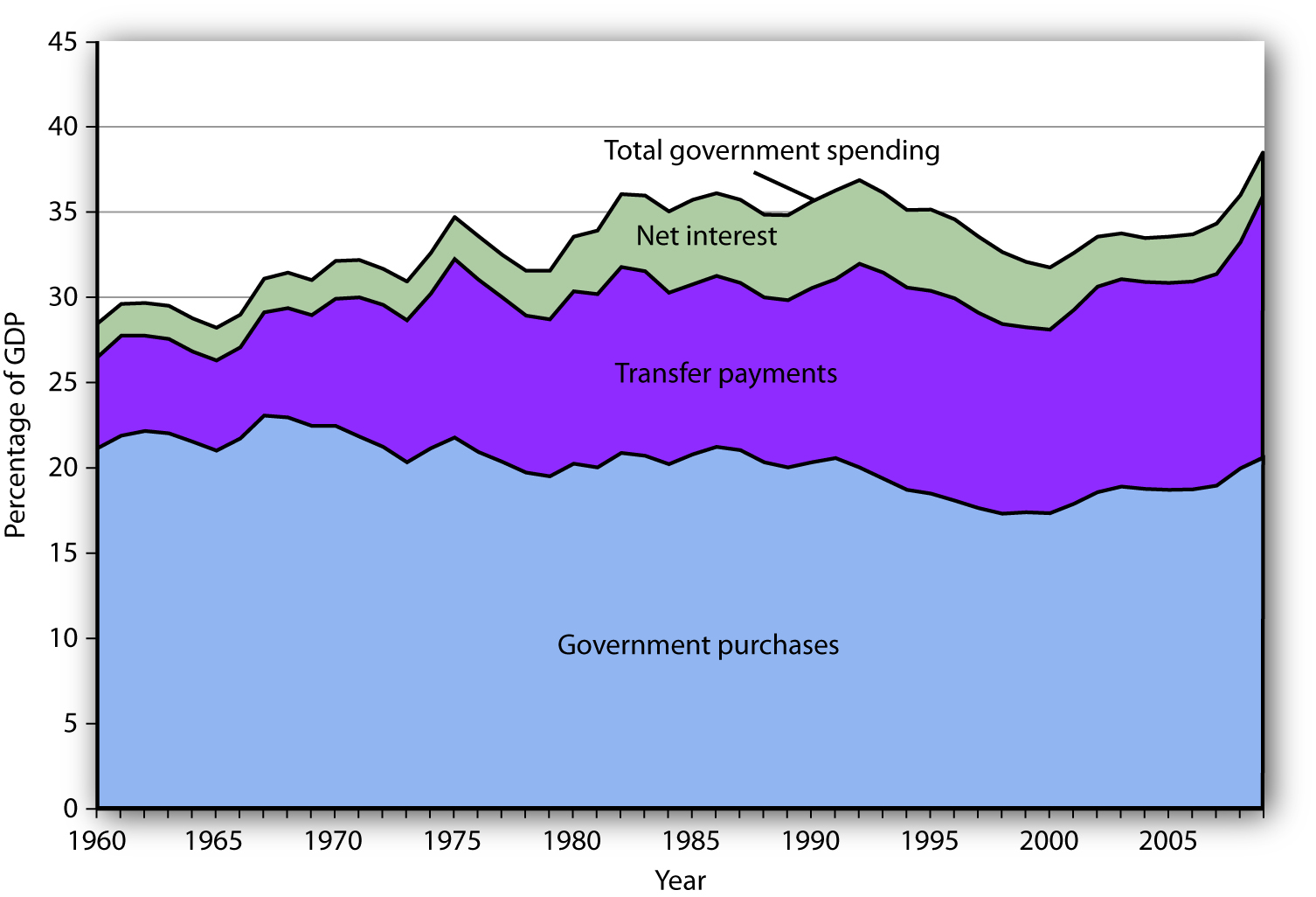 Government Spending as a Percentage of GDP. This chart shows three major categories of government spending as percentages of GDP: government purchases, transfer payments, and net interest.
