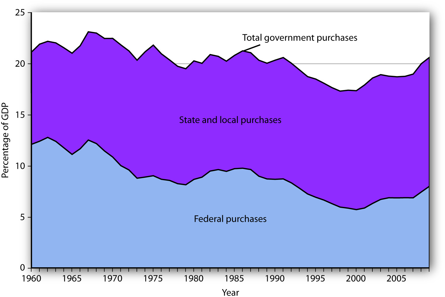 Federal, State, and Local Purchases Relative to GDP. Government purchases were generally above 20% of GDP from 1960 until the early 1990s and then below 20% of GDP until the 2007-2009 recession. The share of government purchases in GDP began rising again in the 21st century.