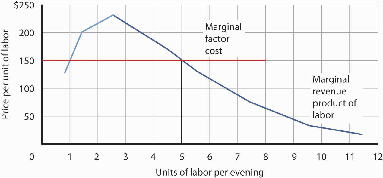 Marginal Revenue Product and Demand