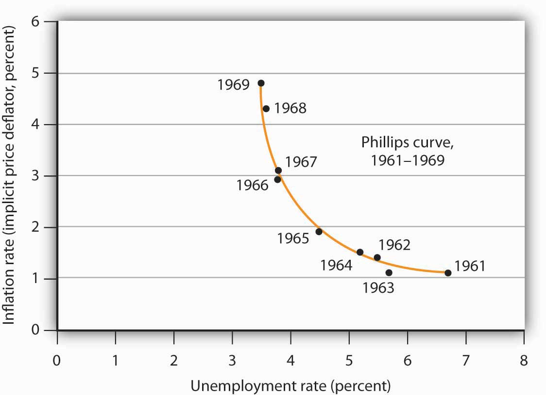 The Phillips Curve in the 1960s. Values of U.S. inflation and unemployment rates during the 1960s generally conformed to the trade-off implied by the Phillips curve. The points for each year lie close to a curve with the shape that Phillips's analysis predicted.