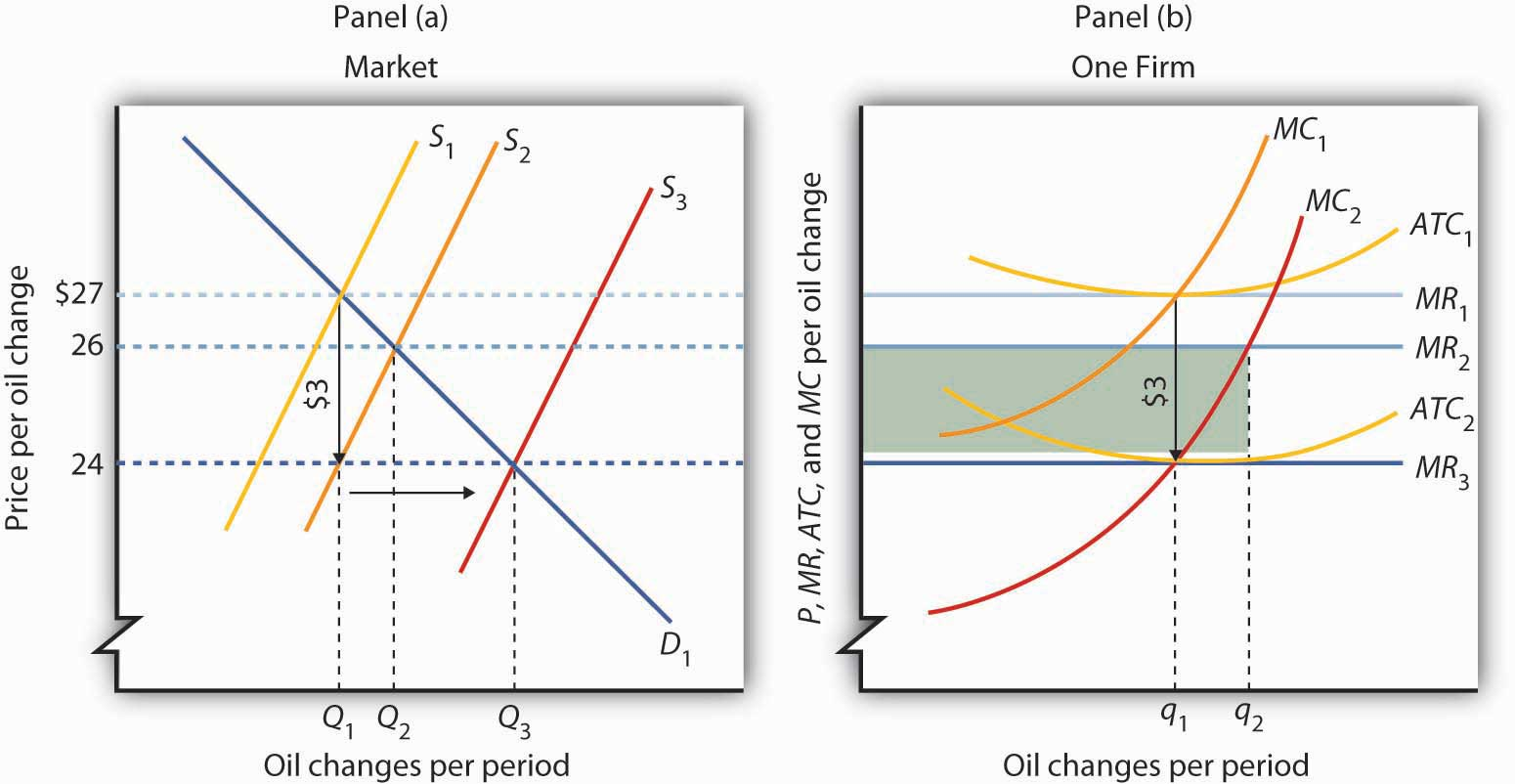 A Reduction in the Cost of Producing Oil Changes