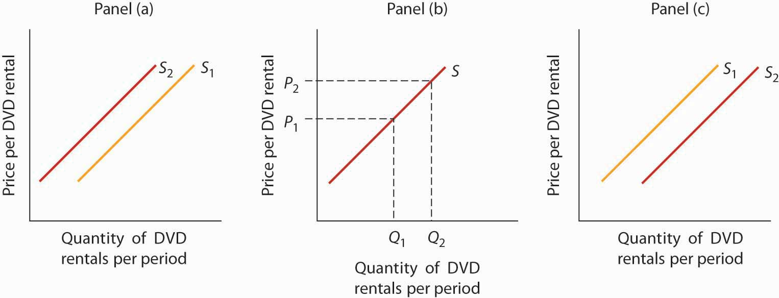 Quantity of DVD rentals graphs