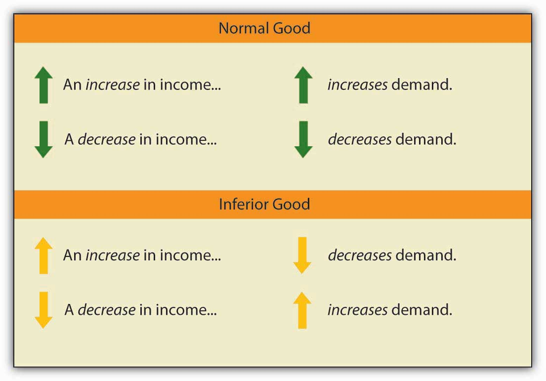 When we compute the income elasticity of demand, we are looking at the change in the quantity demanded at a specific price. We are thus dealing with a change that shifts the demand curve. An increase in income shifts the demand for a normal good to the right; it shifts the demand for an inferior good to the left.