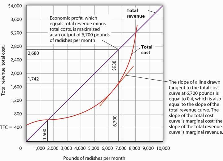 Total Revenue, Total Cost, and Economic Profit