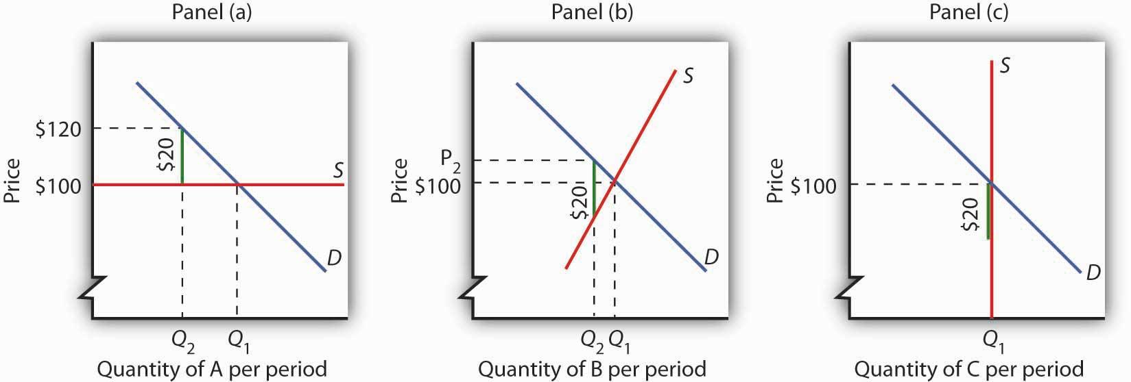 Quantity of A, B, and C per period