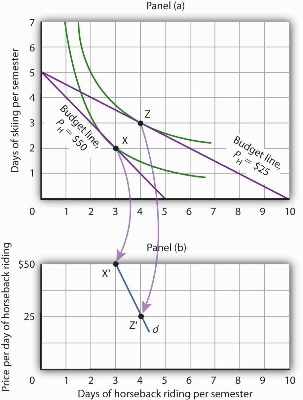 Utility Maximization and Demand