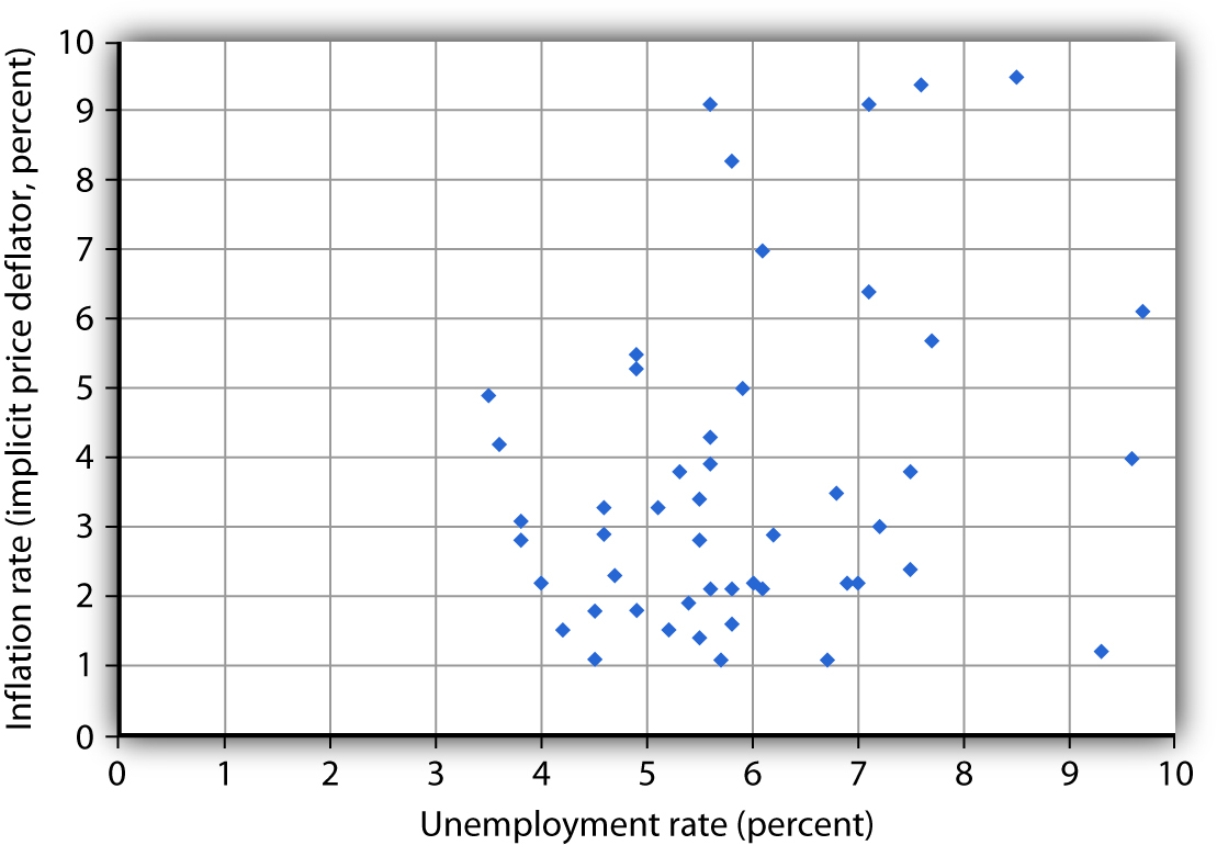 Inflation and Unemployment. Annual observations of inflation and unemployment in the United States from 1961 to 2009 do not seem consistent with a Phillips curve