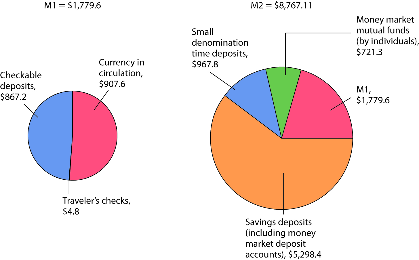 The Two Ms; October 2010. M1, the narrowest definition of the money supply, includes assets that are perfectly liquid. M2 provides a broader measure of the money supply and includes somewhat less liquid assets. Amounts represent money supply data in billions of dollars for October 2010, seasonally adjusted.