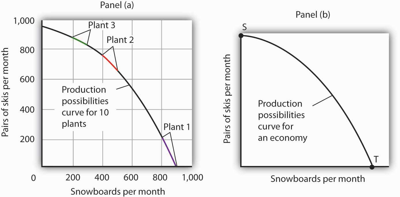 Production Possibilities for the Economy