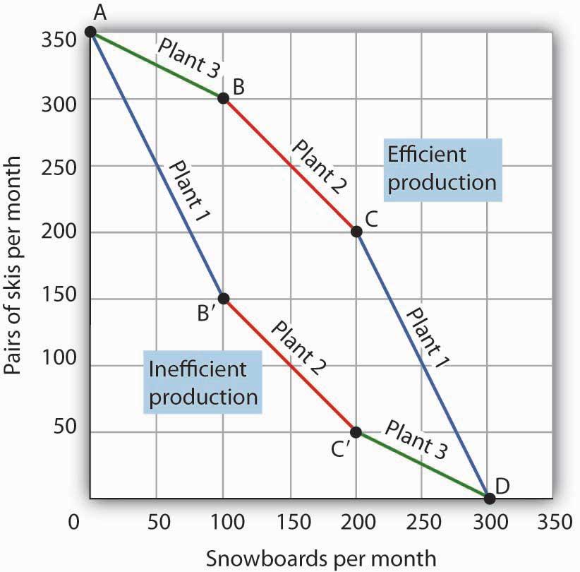 Efficient Versus Inefficient Production