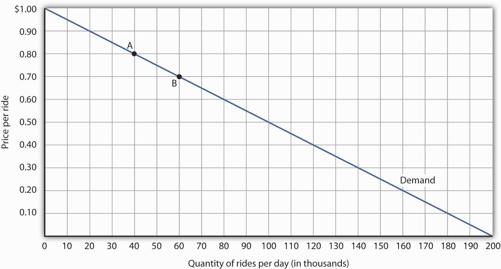 Responsiveness and Demand. The demand curve shows how changes in price lead to changes in quantity demanded. A movement from point A to point B shows that a $0.10 reduction in price increases the number of rides per day by 20,000. A movement from B to A is a $0.10 increase in price, which reduces quantity demanded by 20,000 rides per day.
