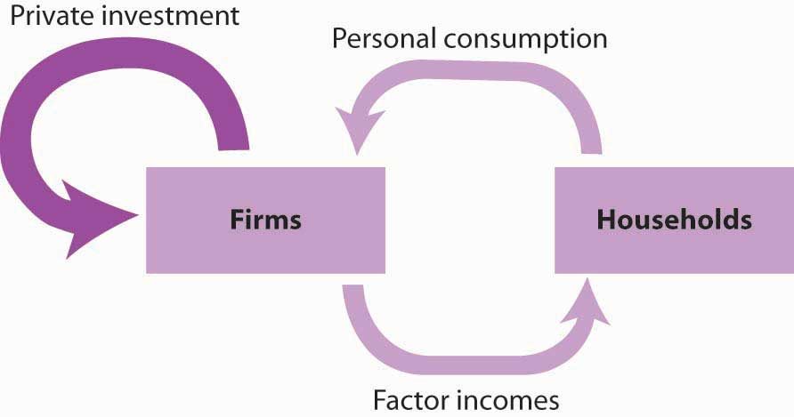 Private Investment in the Circular Flow