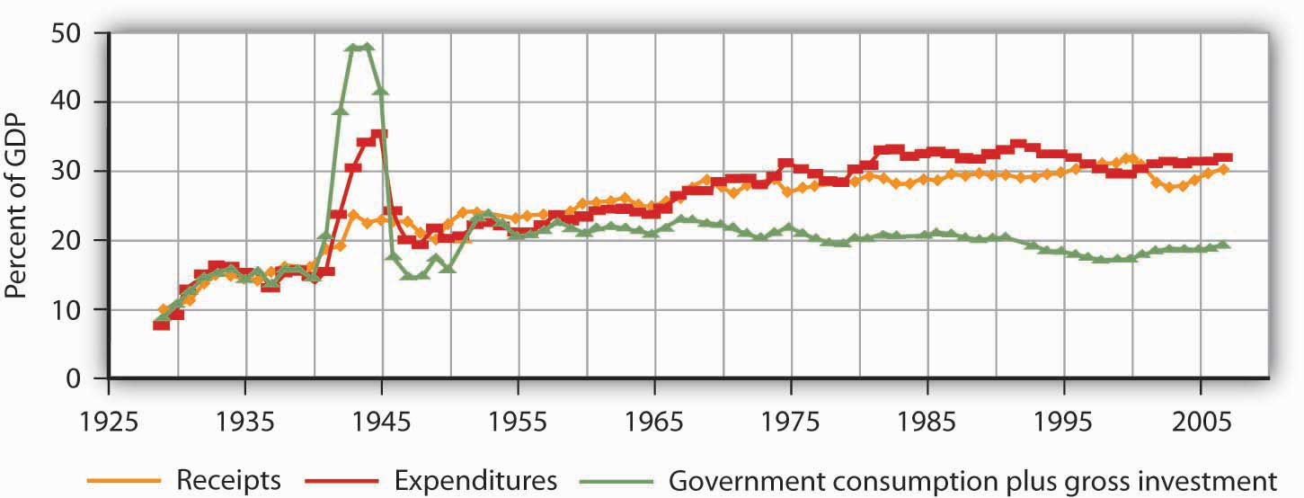 Government expenditures and revenues have risen dramatically as a percentage of GDP, the most widely used measure of economic activity.