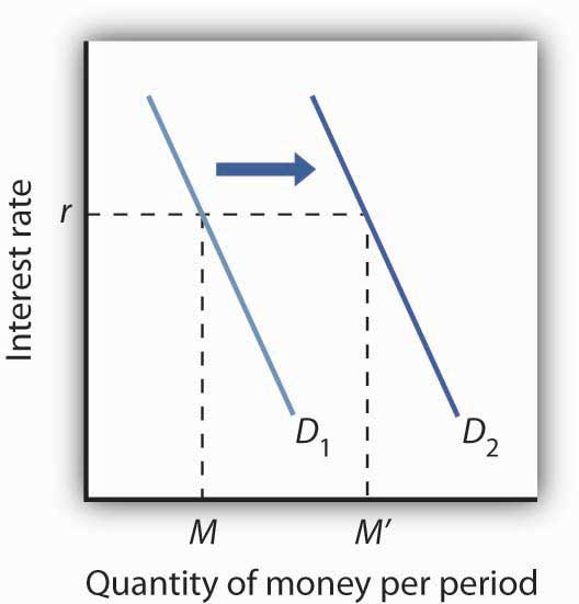 An Increase in Money Demand