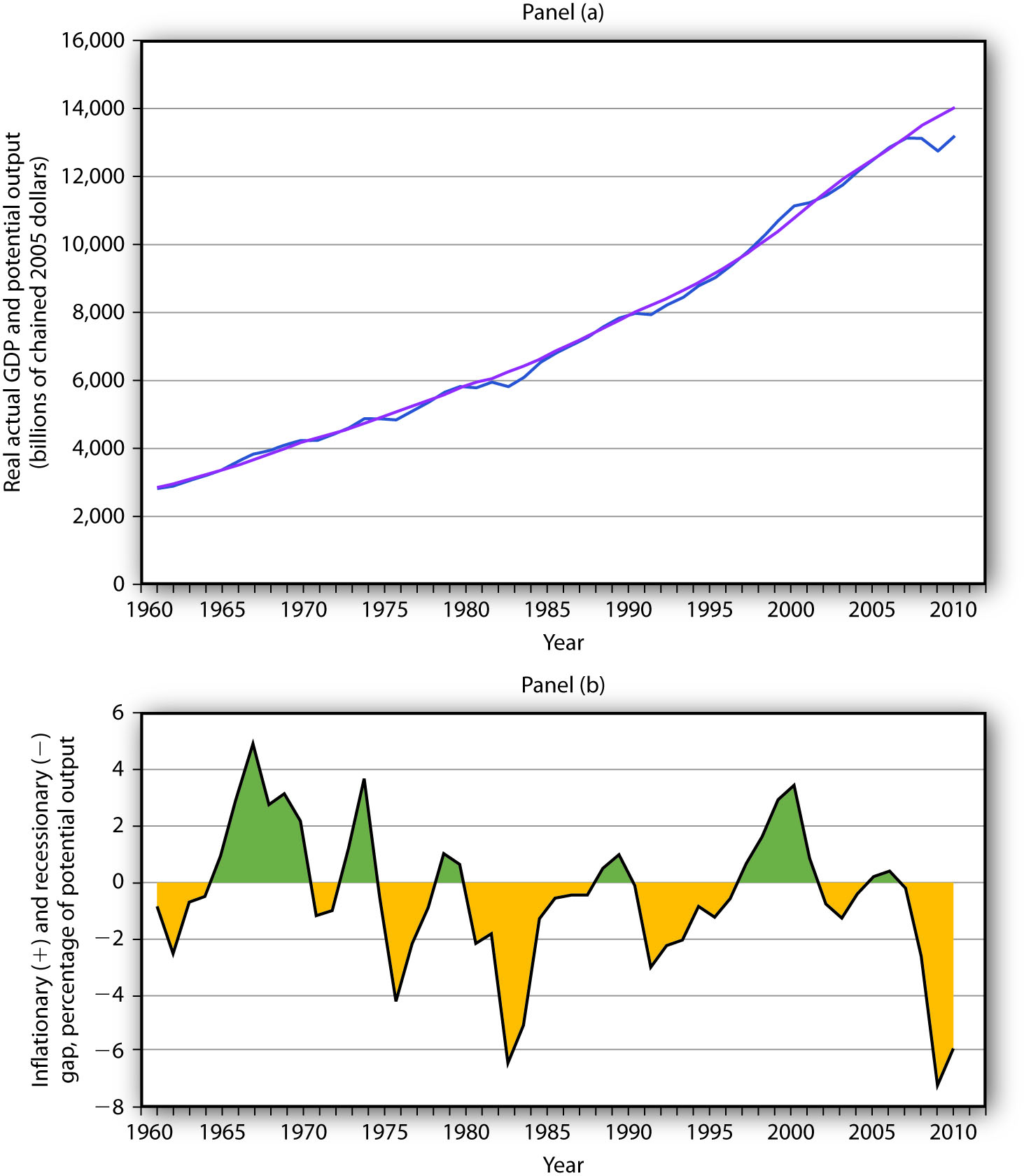 Real GDP and Potential Output. Panel (a) shows potential output (the blue line) and actual real GDP (the purple line) since 1960. Panel (b) shows the gap between potential and actual real GDP expressed as a percentage of potential output. Inflationary gaps are shown in green and recessionary gaps are shown in yellow.