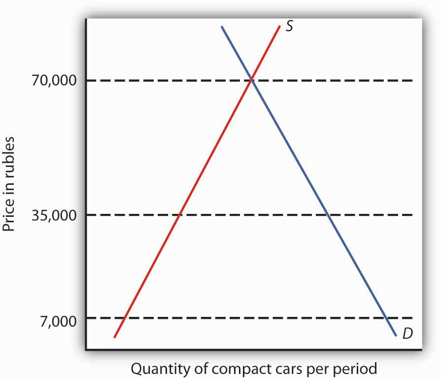 Quantity of compact cars per period and Price in rubles graph