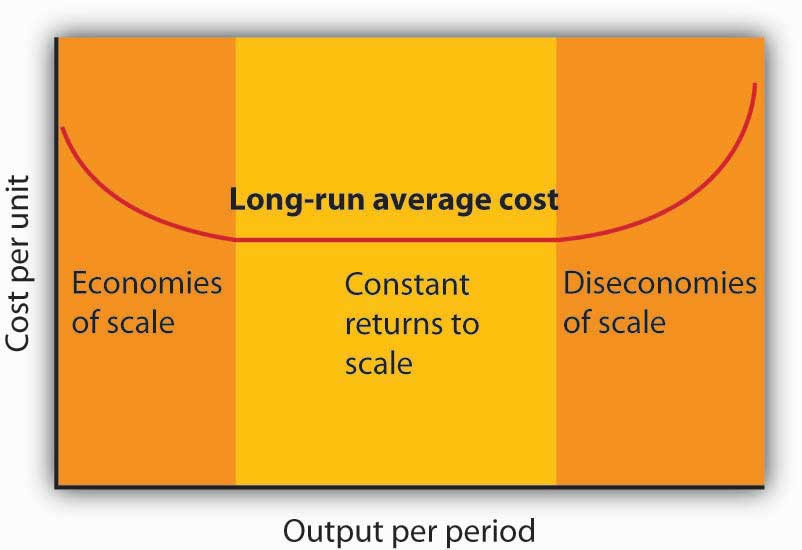 Economies and Diseconomies of Scale and Long-Run Average Cost