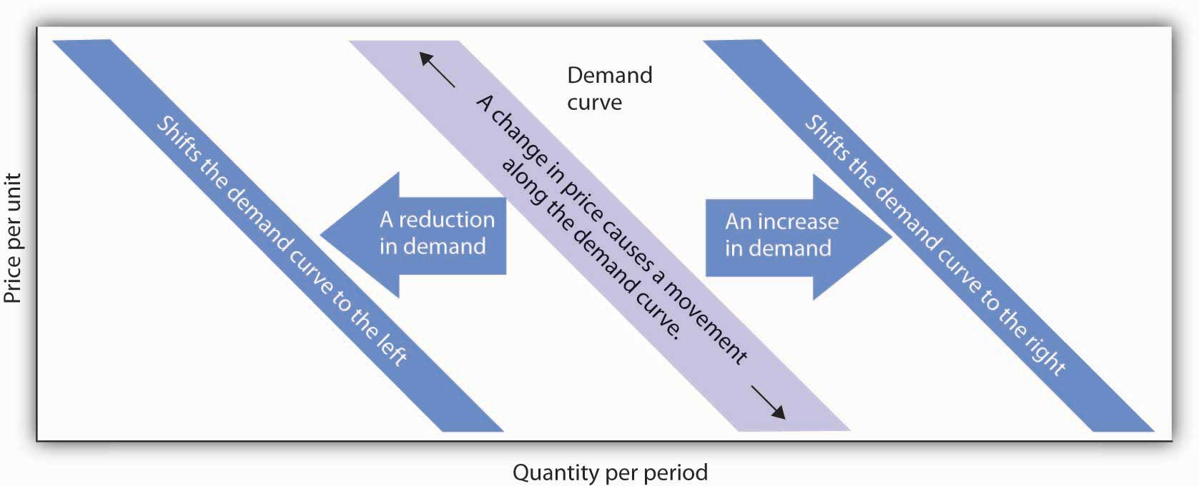 A demand curve