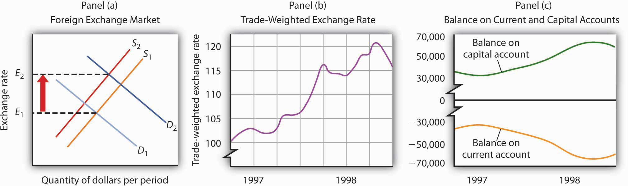 A Change in the Exchange Rate Affected the US Current and Capital Accounts in 1997 and 1998