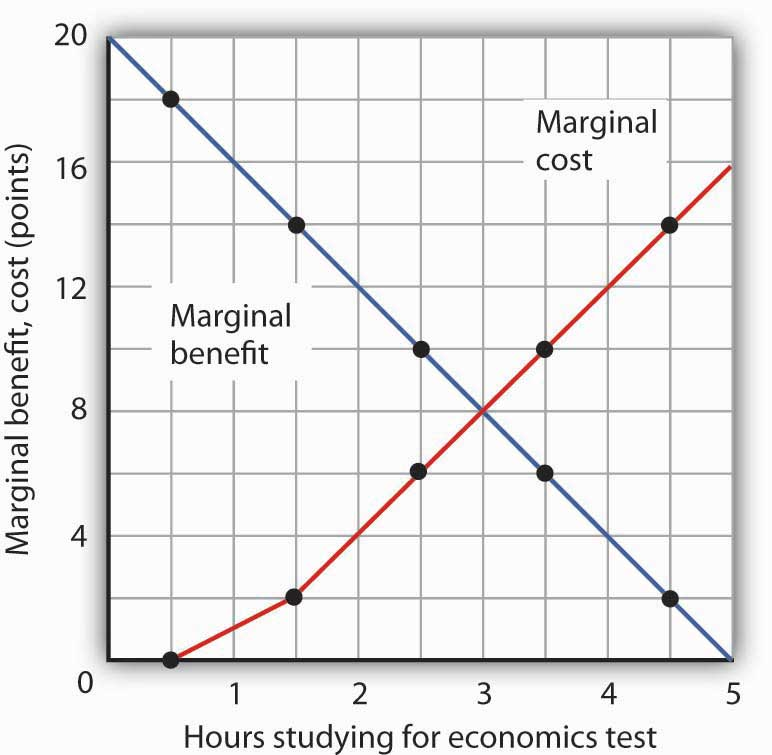 The Marginal Benefits and Marginal Costs of Studying Economics. The marginal benefit curve from Panel (c) of Figure 6.1