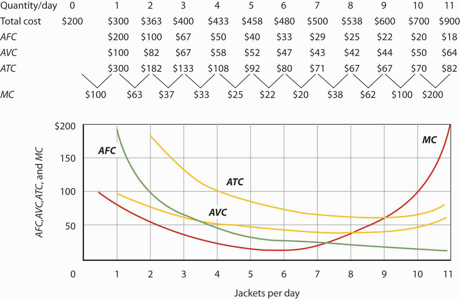 Marginal Cost, Average Fixed Cost, Average Variable Cost, and Average Total Cost in the Short Run