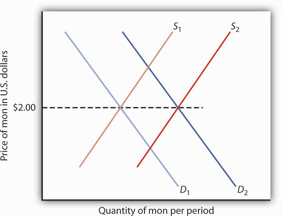 Quantity of mon per period and price of mon in US dollars