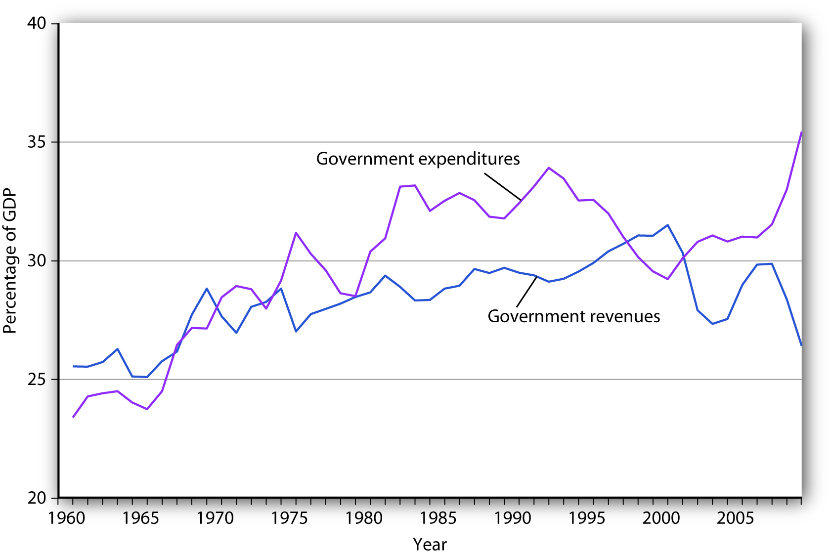 Government Revenue and Expenditure as a Percentage of GDP. The government's budget was generally in surplus in the 1960s, then mostly in deficit since, except for a brief period between 1998 and 2001.