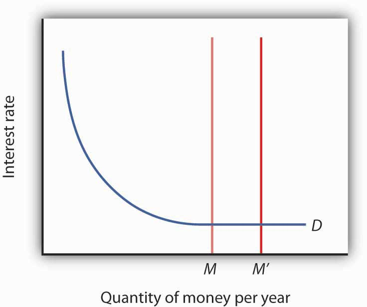 A Liquidity Trap. When a change in the money supply has no effect on the interest rate, the economy is said to be in a liquidity trap.