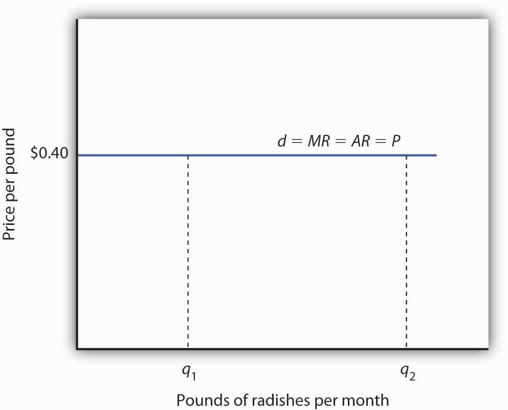 Price, Marginal Revenue, and Demand