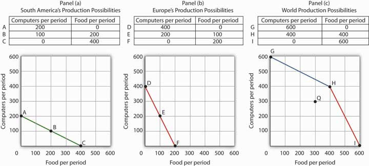 Production Possibilities Curves and Trade