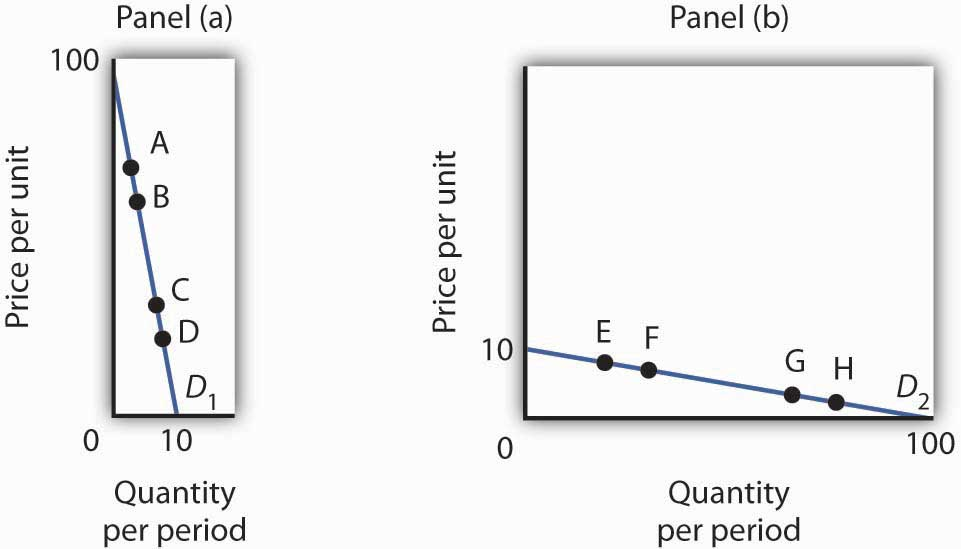 The table gives the prices and quantities corresponding to each of the points shown on the two demand curves.