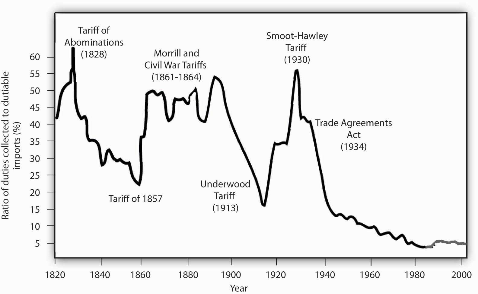 "Tariff rates on ""dutiable imports"" have fallen dramatically over the course of U.S. history."