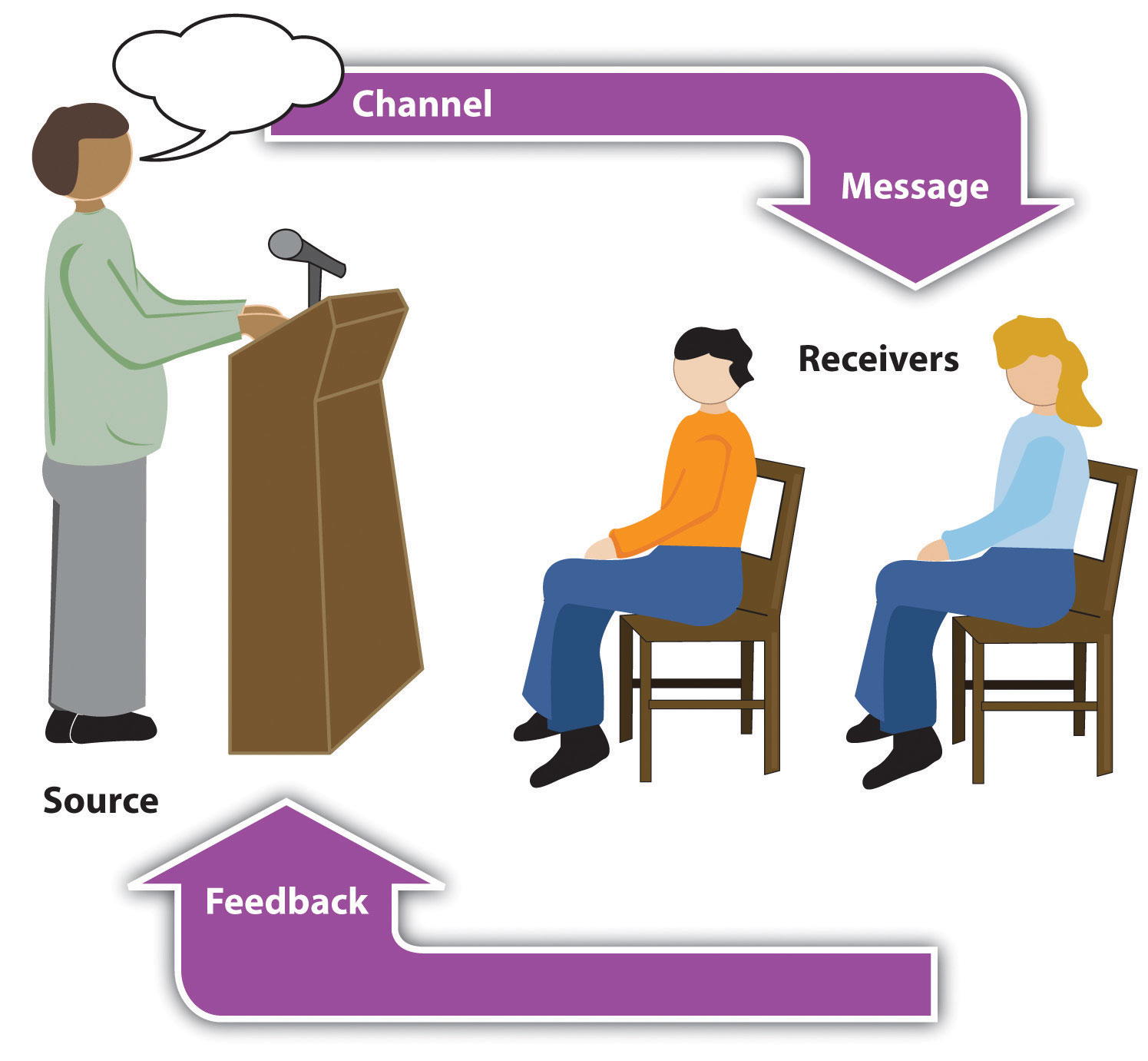The source speaks a message through a channel to receivers. Feedback is then given to the source by the receivers