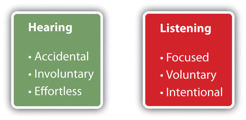 Hearing (Accidental, Involuntary, Effortless) and Listening (Focused, Voluntary, Intentional).