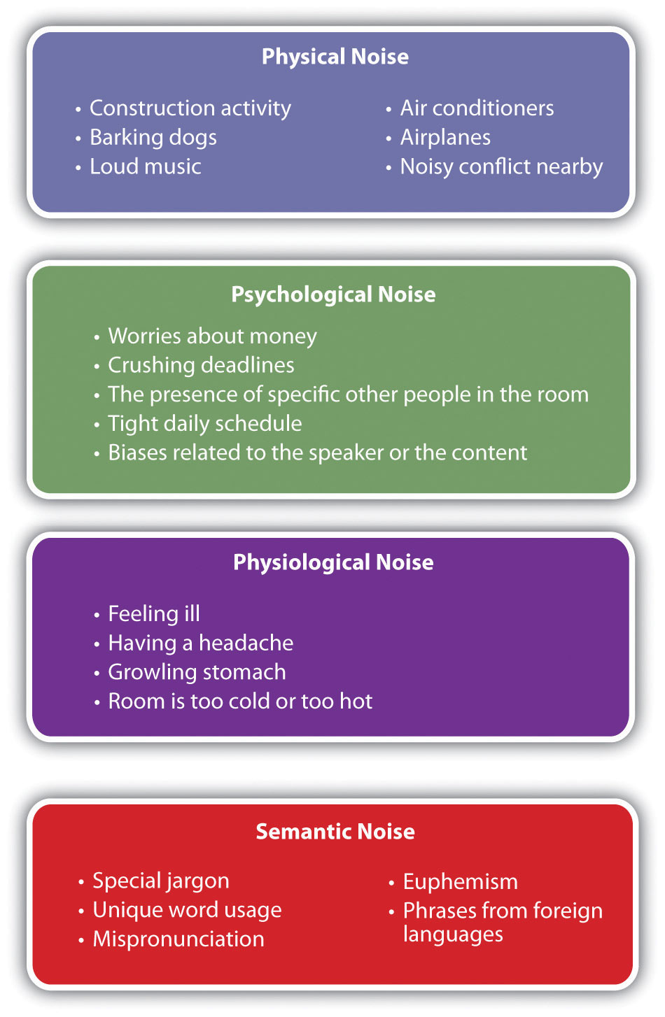 Types of Noise: Physical (Construction activity, barking dogs, loud music, air conditioners, airplanes, noisy conflict nearby), Psychological (Worries about money, crushing deadlines, the presence of specific other people in the room, tight daily schedule, biases related to the speaker or the content), Physiological (Feeling ill, having a headache, growling stomach, room is too cold or too hot), and Semantic (Special jargon, unique word usage, mispronunciation, euphemism, phrases from foreign languages)